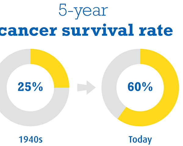 cancer statistics survival